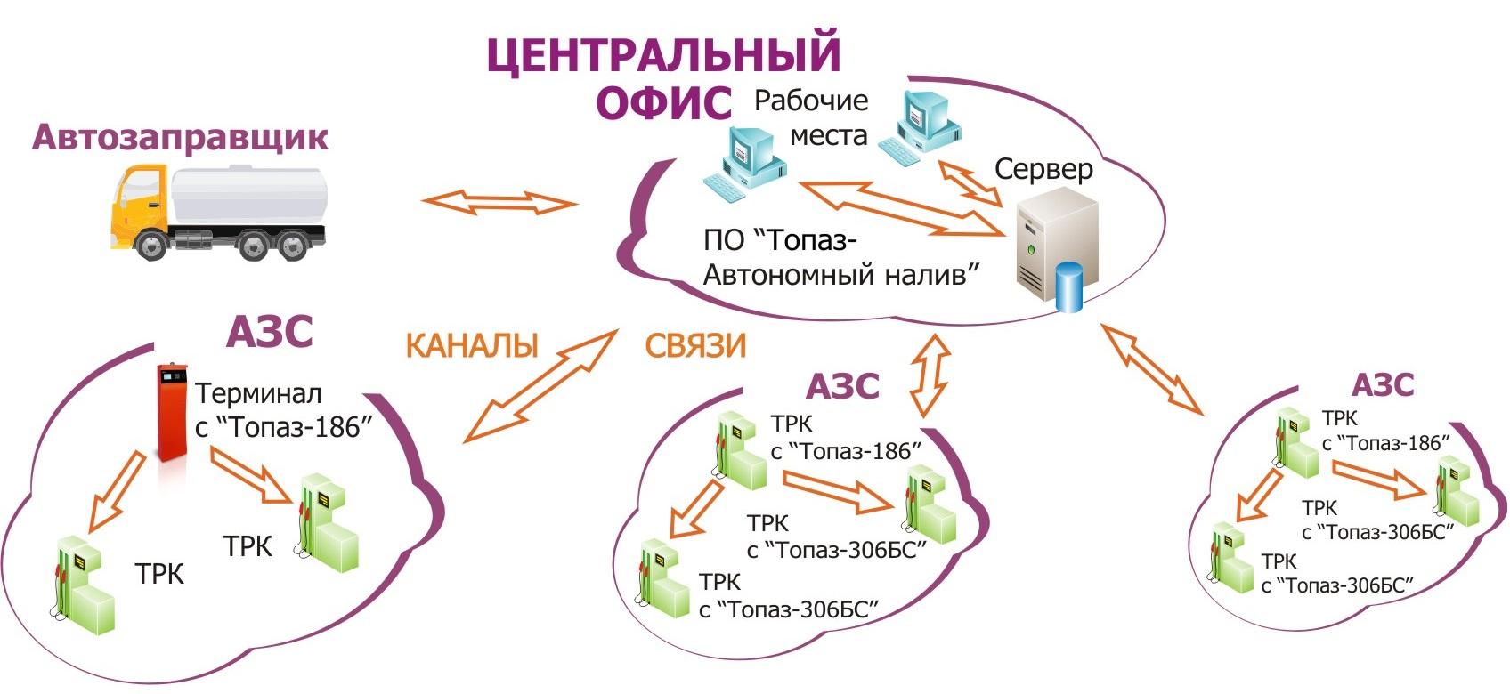 группой ТРК, сетью АЗС.